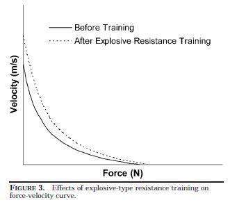 Kawamori & Haff (2004) viser hvordan eksplosiv trening gir økt kraft –og hastighetskapasitet.